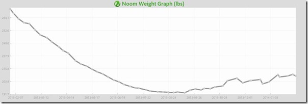 noom weight graph