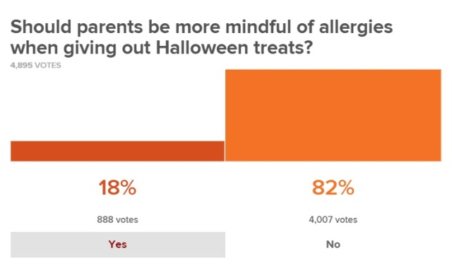 Today Show Halloween Candy Poll